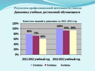 Результаты профессиональной деятельности учителя Динамика учебных достижений