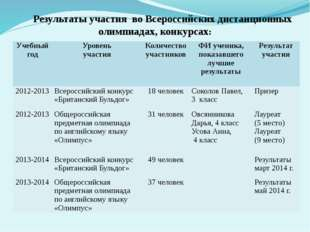 Результаты участия во Всероссийских дистанционных олимпиадах, конкурсах: Учеб