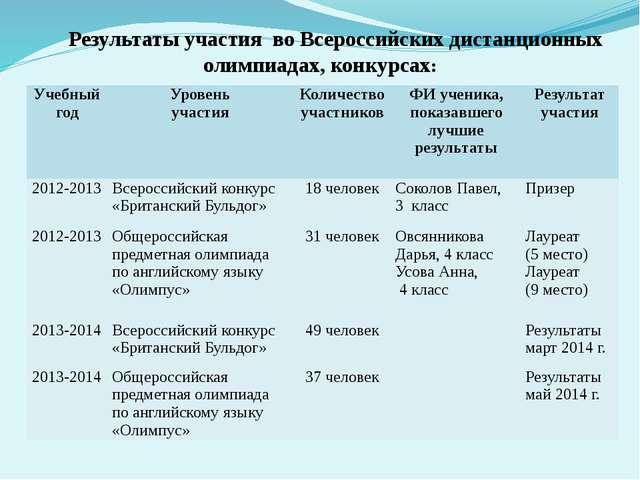 Результаты участия во Всероссийских дистанционных олимпиадах, конкурсах: Учеб...