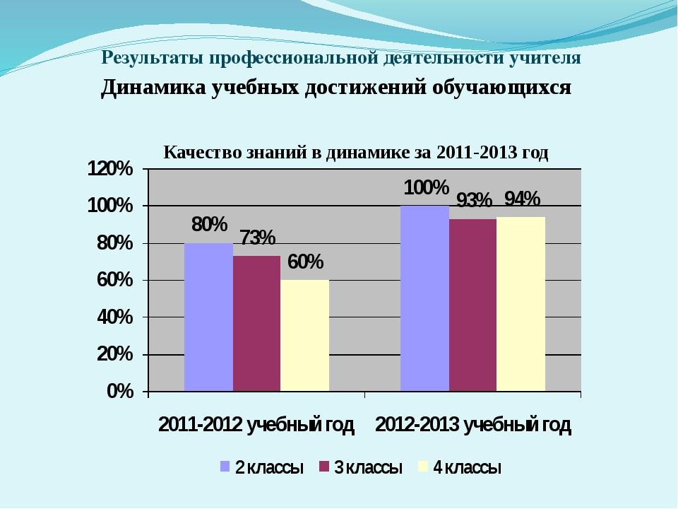 Аналитический отчет о педагогической деятельности учителя  слайда 13 Результаты профессиональной деятельности учителя Динамика учебных достижений
