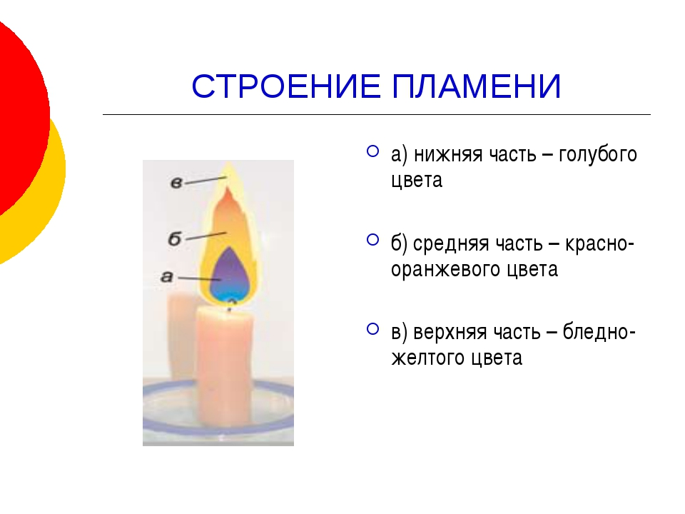 СТРОЕНИЕ ПЛАМЕНИ а) нижняя часть – голубого цвета б) средняя часть – красно-о...