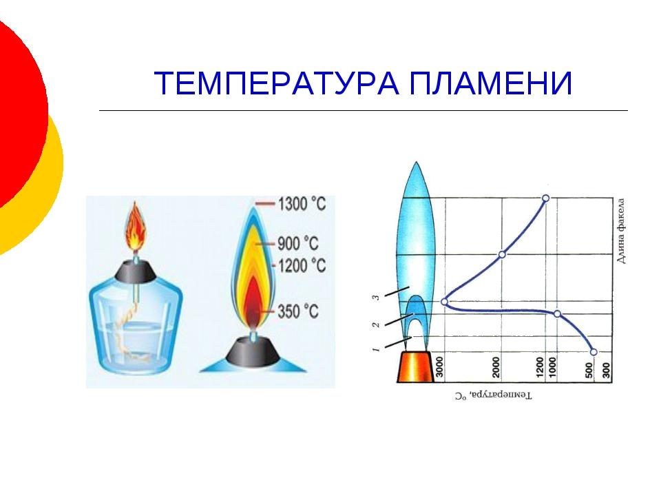 Температура факела газовой горелки