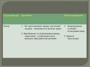 Група відходів Проблеми Шляхи вирішення ПапірНа виготовлення паперу для по