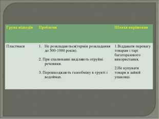 Група відходів Проблеми Шляхи вирішення ПластмасиНе розкладаються(термін р