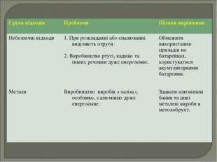Група відходів Проблеми Шляхи вирішення Небезпечні відходи Метали1. При ро
