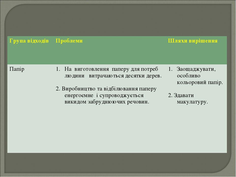 Група відходів Проблеми Шляхи вирішення ПапірНа виготовлення паперу для по...