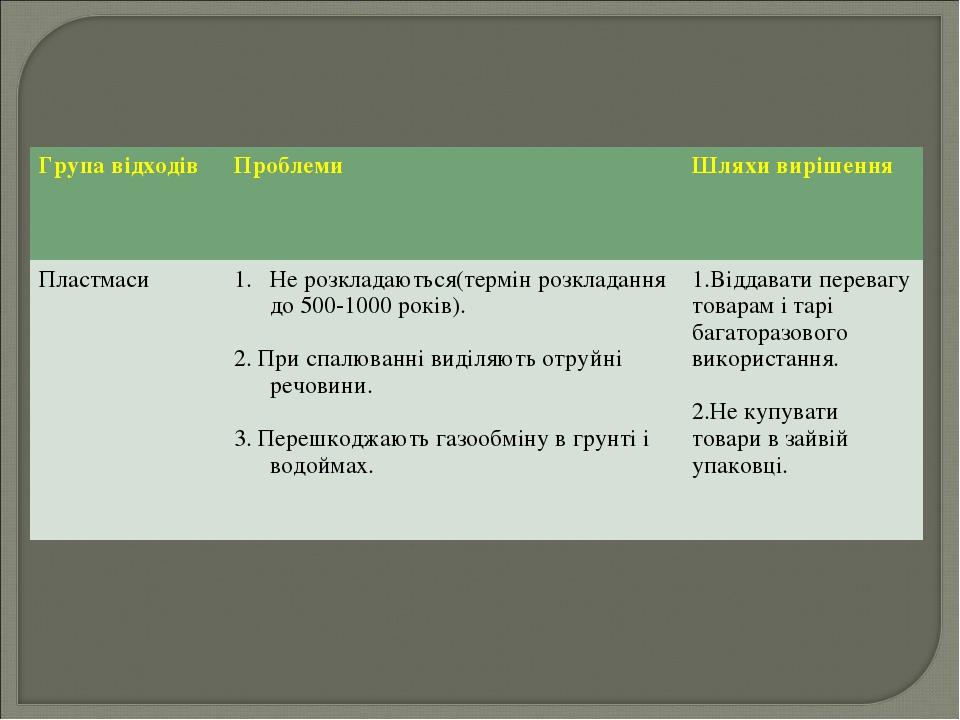 Група відходів Проблеми Шляхи вирішення ПластмасиНе розкладаються(термін р...