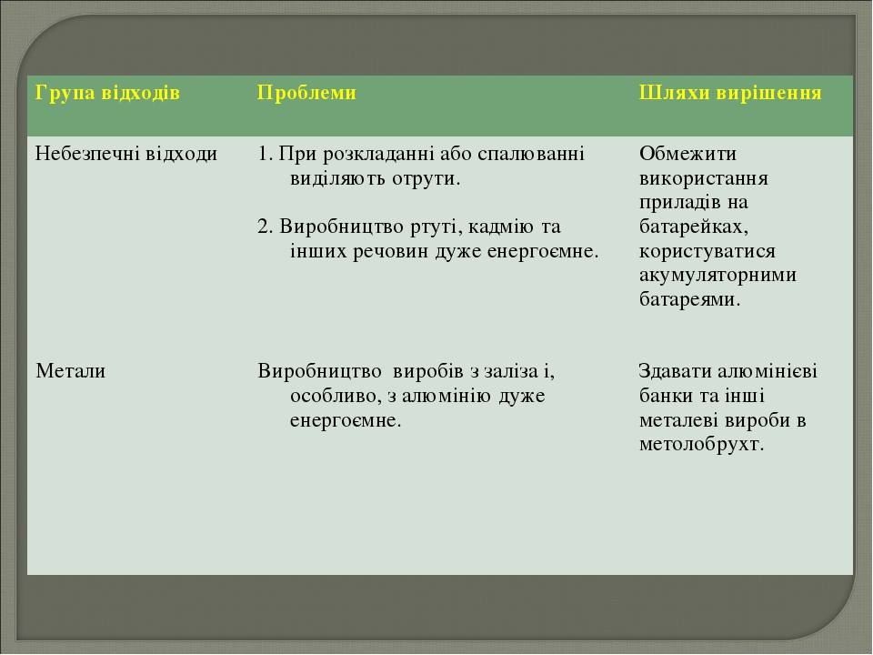 Група відходів Проблеми Шляхи вирішення Небезпечні відходи Метали1. При ро...
