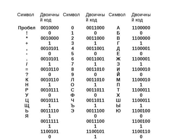 Символ Двоичный кодСимвол Двоичный кодСимвол Двоичный код Пробел ! * + ,...