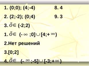1. (0;0); (4;-4) 8. 4 2. (2;-2); (0;4) 9. 3 3. (-2;2) (- ;0] [4;+ ) Нет решен