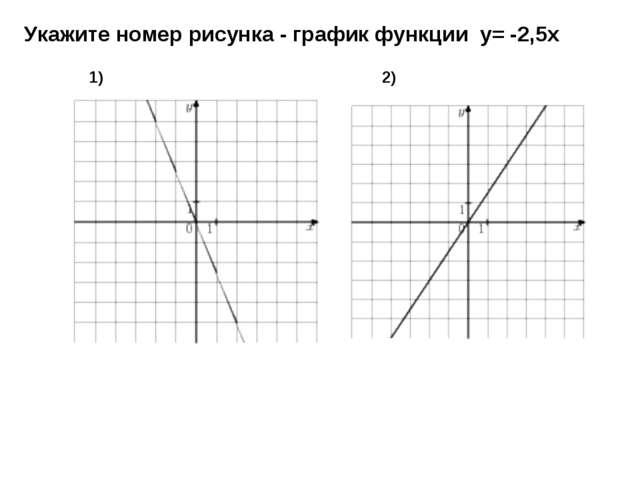 Укажите номер рисунка - график функции у= -2,5х 1) 2)