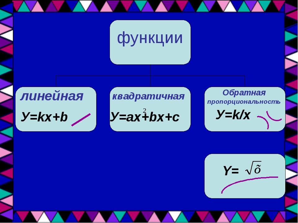 функции линейная квадратичная Обратная пропорциональность У=kx+b У=ax+bx+c У=...