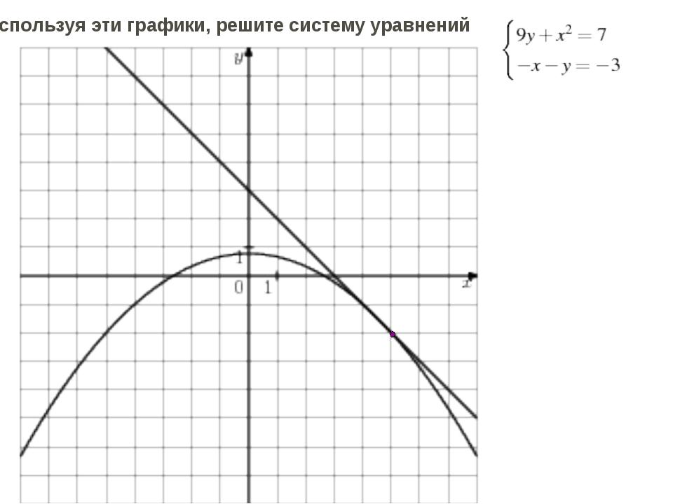 Используя эти графики, решите систему уравнений