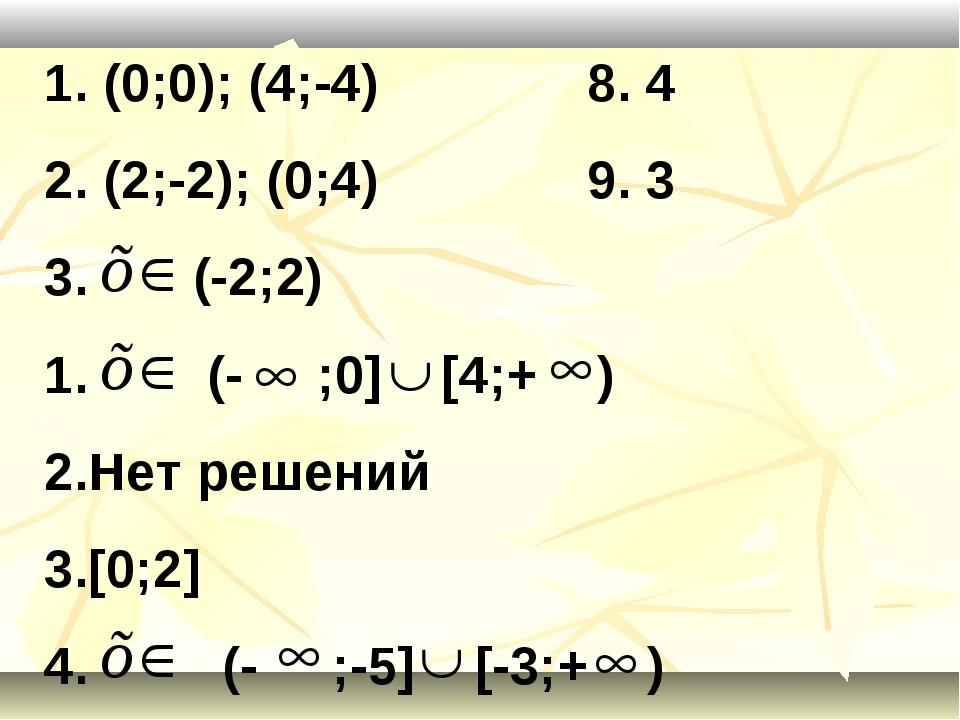 1. (0;0); (4;-4) 8. 4 2. (2;-2); (0;4) 9. 3 3. (-2;2) (- ;0] [4;+ ) Нет решен...