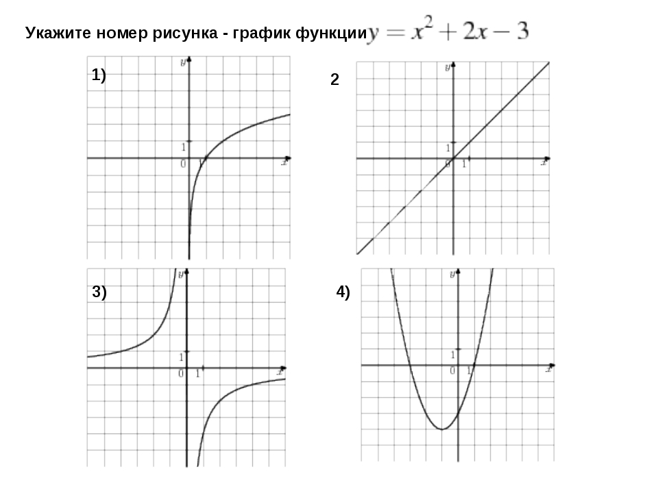 Укажите номер рисунка - график функции 1) 2 3) 4)