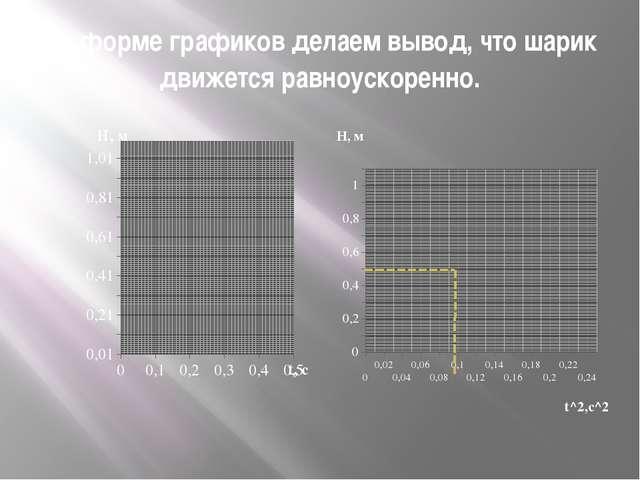 По форме графиков делаем вывод, что шарик движется равноускоренно.
