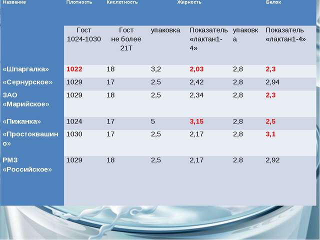 Название Плотность Кислотность ЖирностьБелок Гост 1024-1030Гост не боле...