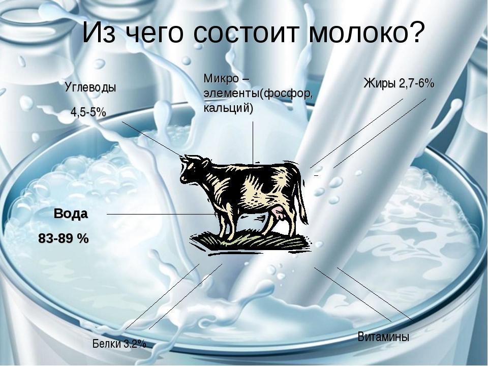 Из чего состоит молоко? Углеводы 4,5-5% Жиры 2,7-6% Белки 3.2% Витамины Микро...