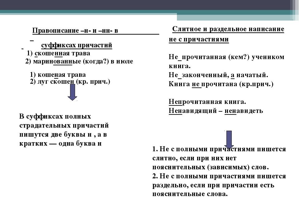 Правописание –н- и –нн- в суффиксах причастий 1) скошенная трава 2) маринов...