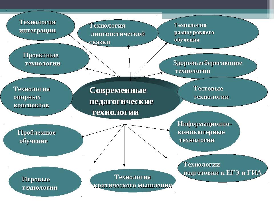 Современные педагогические технологии Технологии разноуровнего обучения Инфор...