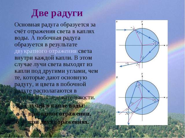 Две радуги Основная радуга образуется за счёт отражения света в каплях воды....