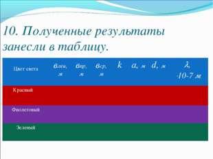 10. Полученные результаты занесли в таблицу. Цвет светавлев, мвпр, м вср,