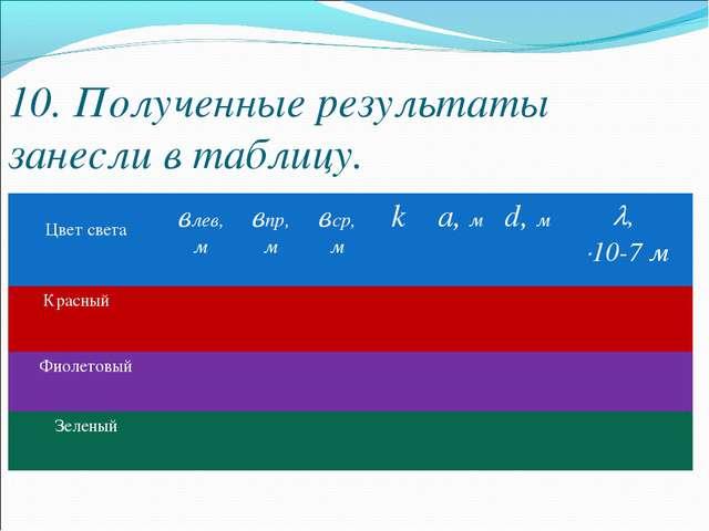 10. Полученные результаты занесли в таблицу. Цвет светавлев, мвпр, м вср,...