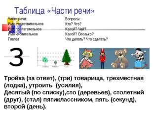 Таблица «Части речи» Части речи: Имя существительное Имя прилагательное Имя ч