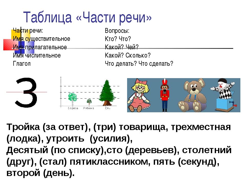 Таблица «Части речи» Части речи: Имя существительное Имя прилагательное Имя ч...