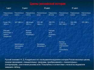 Циклы российской истории Русский экономист Н. Д. Кондратьев и его последовате