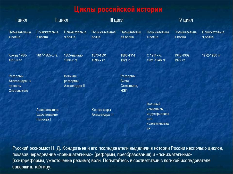 Циклы российской истории Русский экономист Н. Д. Кондратьев и его последовате...