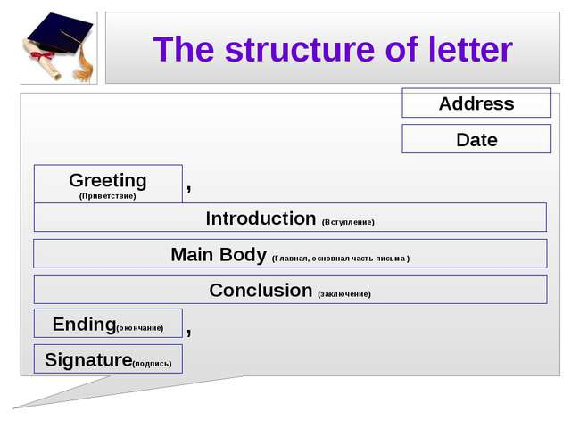 The structure of letter Address Date Greeting (Приветствие) Introduction (Вст...