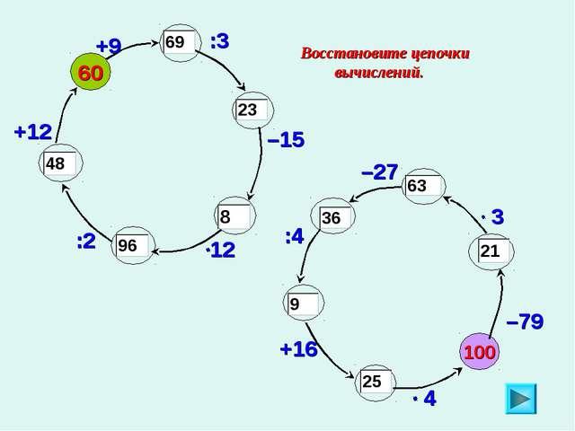 Восстановите цепочки вычислений. 100 –79 60 +9 :3 –15 :2 +12 –27 :4 +16
