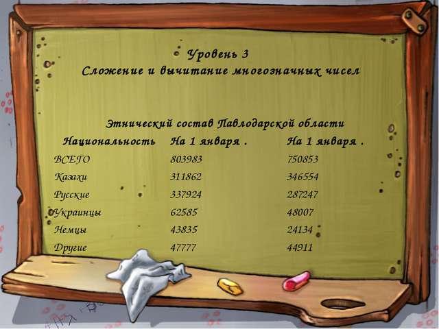Уровень 3 Сложение и вычитание многозначных чисел Этнический состав Павлодарс...