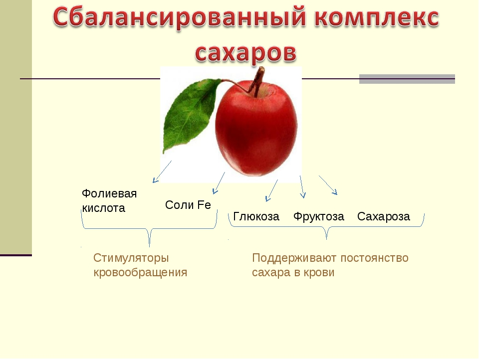 Соли Fe Фолиевая кислота Стимуляторы кровообращения Глюкоза Фруктоза Сахароза...