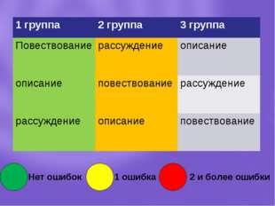Нет ошибок 1 ошибка 2 и более ошибки 1 группа2 группа3 группа Повествование