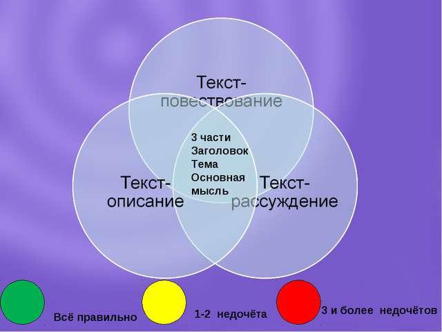 3 части Заголовок Тема Основная мысль Всё правильно 1-2 недочёта 3 и более не...