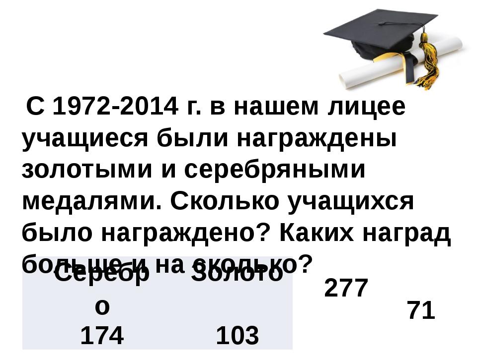 С 1972-2014 г. в нашем лицее учащиеся были награждены золотыми и серебряными...