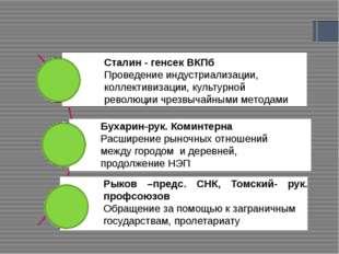 Партийные дискуссии Сталин - генсек ВКПб Проведение индустриализации, коллек