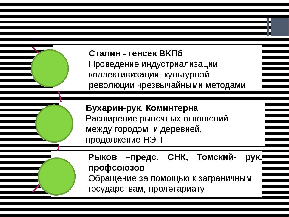 Партийные дискуссии Сталин - генсек ВКПб Проведение индустриализации, коллек...