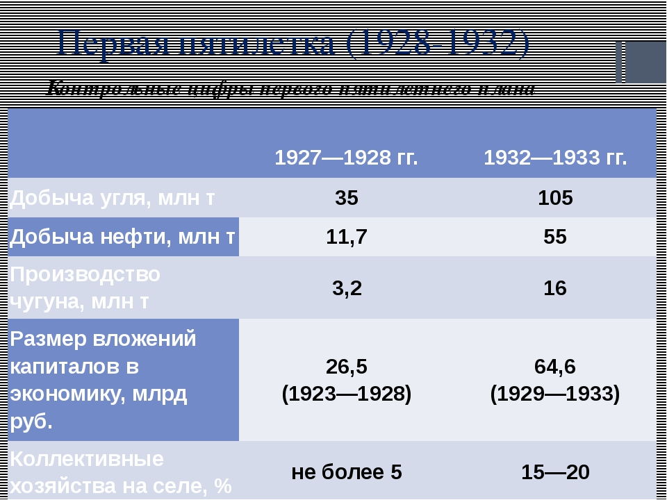 Первая пятилетка (1928-1932) Контрольные цифры первого пятилетнего плана  19...