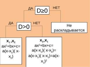 D≥0 D>0 ДА Не раскладывается x1 ,x2 ax2+bx+c= a(x-x1)( x-x2) x2=x1 ax2+bx+c=