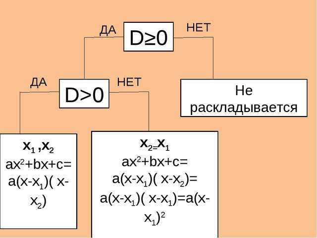 D≥0 D>0 ДА Не раскладывается x1 ,x2 ax2+bx+c= a(x-x1)( x-x2) x2=x1 ax2+bx+c=...