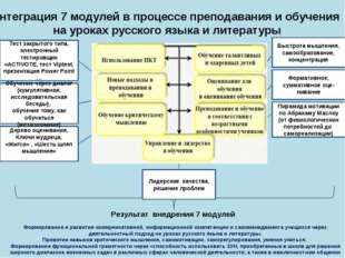 Результат внедрения 7 модулей Быстрота мышления, самообразование, концентрац