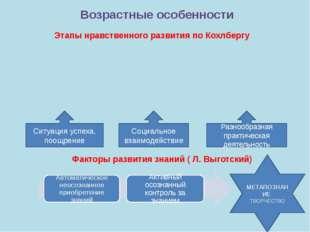 МЕТАПОЗНАНИЕ ТВОРЧЕСТВО Возрастные особенности Факторы развития знаний ( Л. В