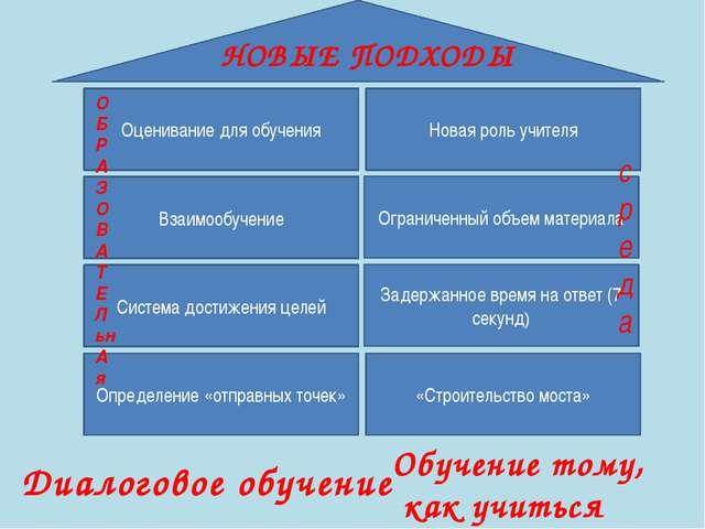 Обучение тому, как учиться Диалоговое обучение Определение «отправных точек»...