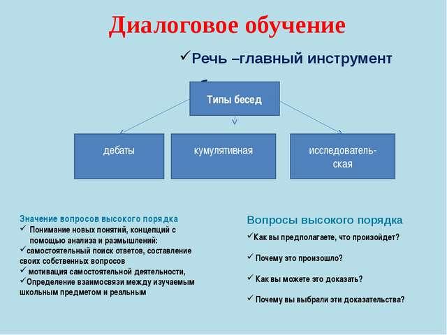 Диалоговое обучение Речь –главный инструмент обучения Вопросы высокого порядк...