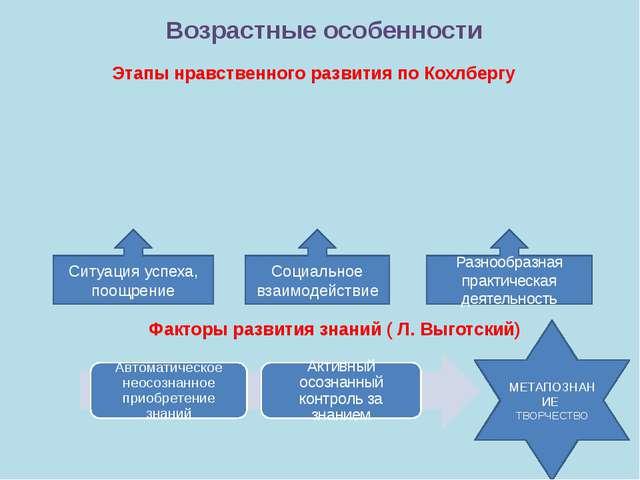 МЕТАПОЗНАНИЕ ТВОРЧЕСТВО Возрастные особенности Факторы развития знаний ( Л. В...