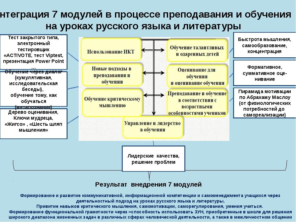Результат внедрения 7 модулей Быстрота мышления, самообразование, концентрац...