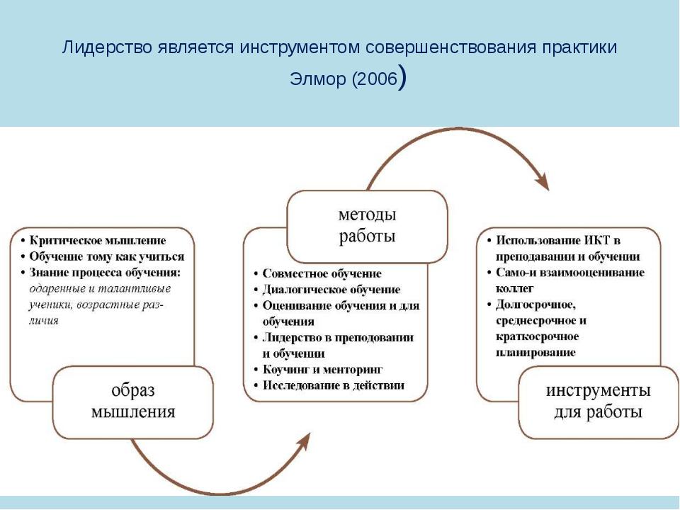 Лидерство является инструментом совершенствования практики Элмор (2006)